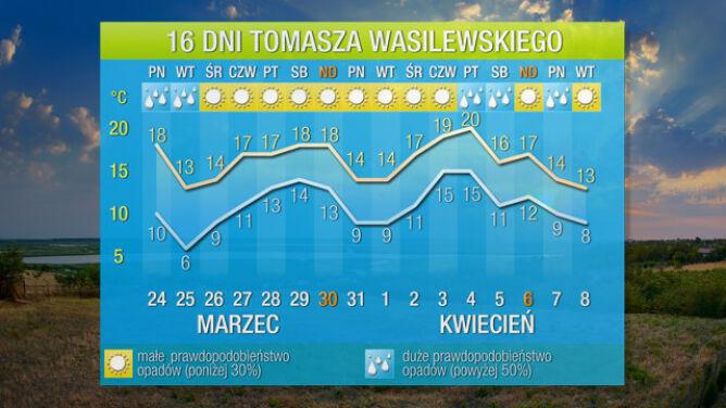 Pogoda na 16 dni: aura zmienna - czeka nas i zimowy epizod, i około 20 st. C