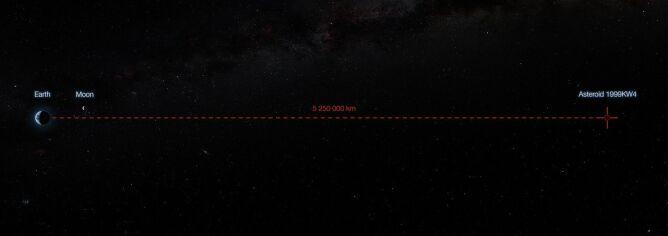 Odległość planetoidy od Ziemi (ESO)