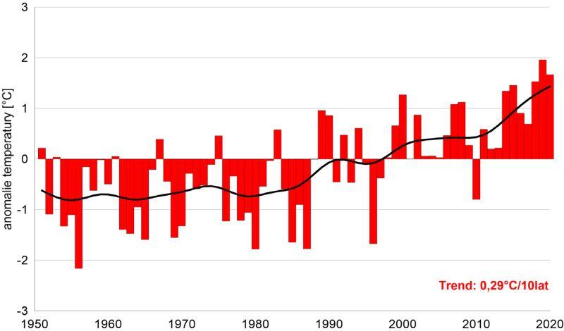 Anomalie średniej temperatury w Polsce na przestrzeni lat 1951-2020 (IMGW-PIB)
