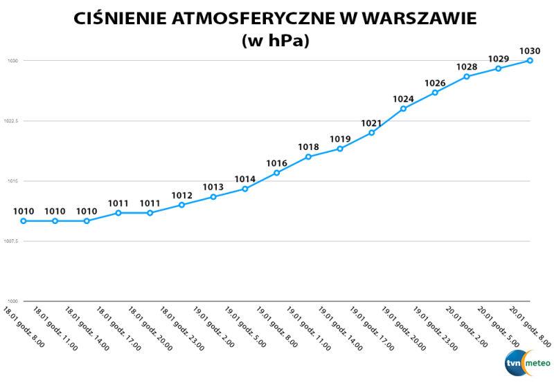 Ciśnienie atmosferyczne w Warszawie